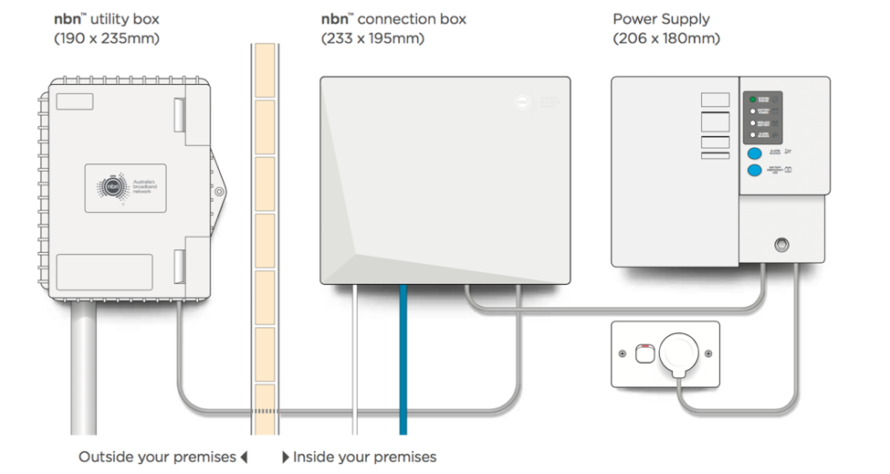 nbn connection type - FTTP